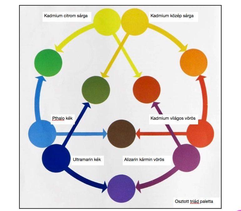 7. Lecke Az osztott paletta elmélete (Ingyen festőleckék)